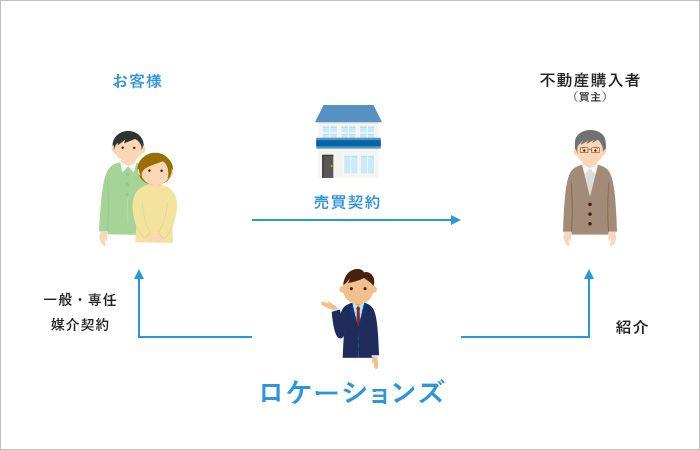 不動産仲介のイメージ図