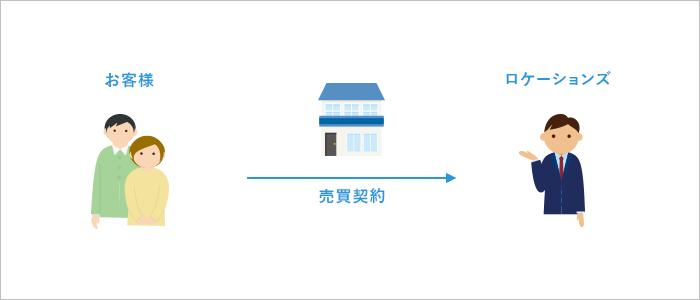 不動産買取のイメージ図